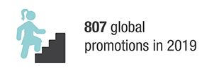 807 Global promotions in 2019