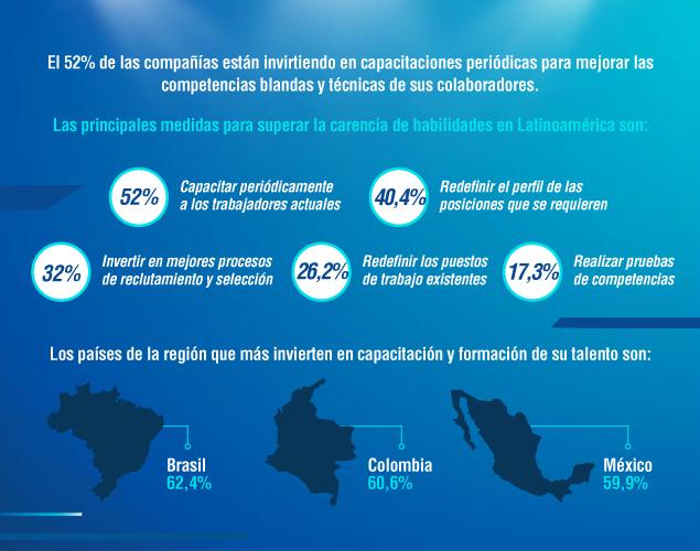 Habilidades 360: América Latina 2020 ¡Impulsa los objetivos de tu negocio!